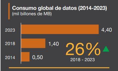 Consumo Global de Datos