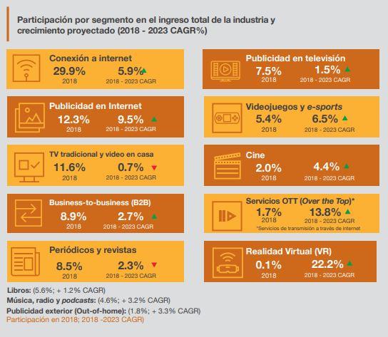 Participación Segmentos digitales en la industria por medio