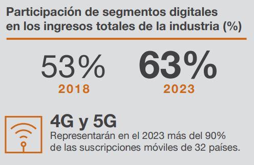 Participación Segmentos digitales en la industria