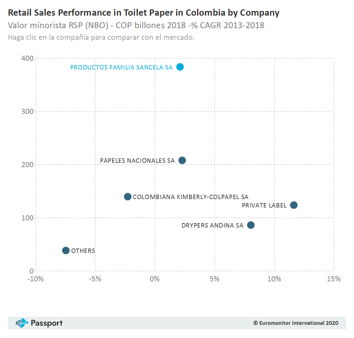 Retail_Sales_Performance_in_Toilet_Paper_in_Colombia_by_Company