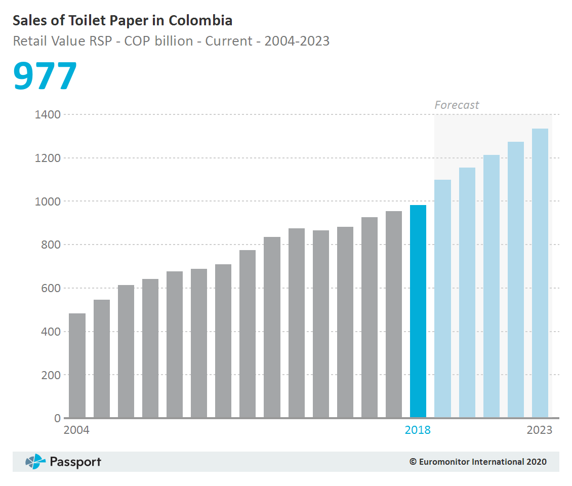Sales_of_Toilet_Paper_in_Colombia
