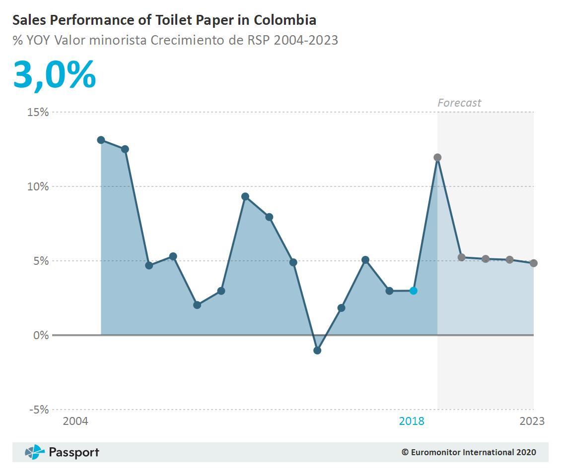 Sales_of_Toilet_Paper_in_Colombia_Y-O-Y_Rendimiento de las ventas