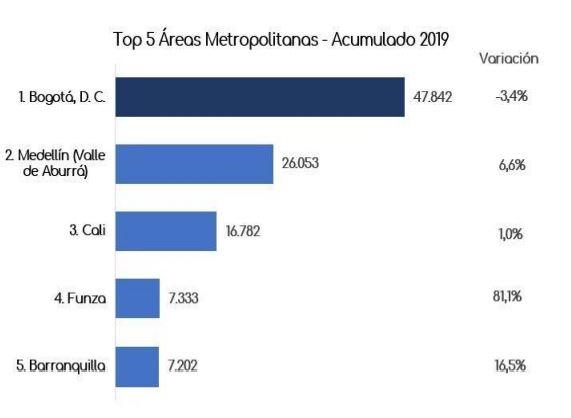 acumulado ciudades 2019