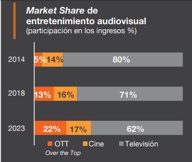 market share entretenimiento audiovisual